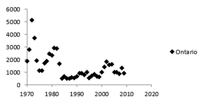 Graph of lynx harvest data in Ontario from 1970-2010